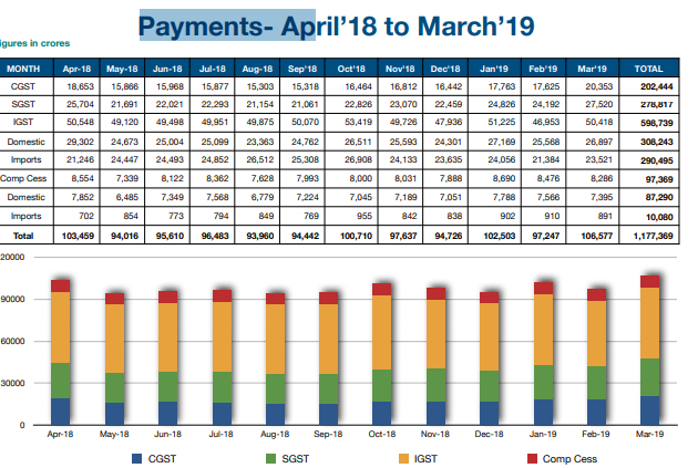 GST PAYMENT trend