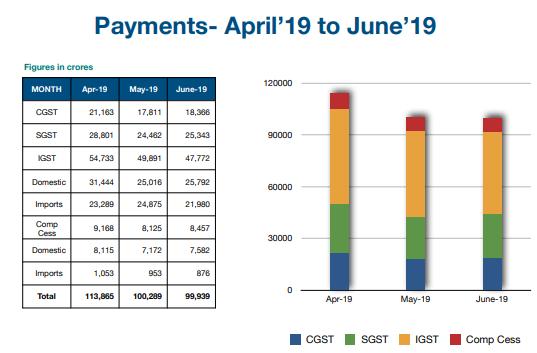 GST PAYMENT 2019